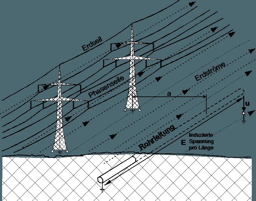EMV, EMF Messungen und Berechnungen - FKH