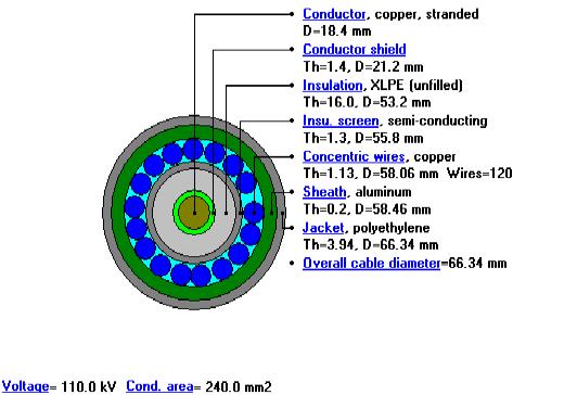 Structure du câble