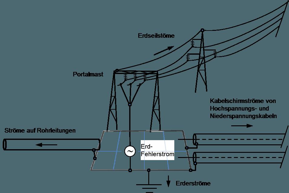 Erdungsmessung_ Schema2