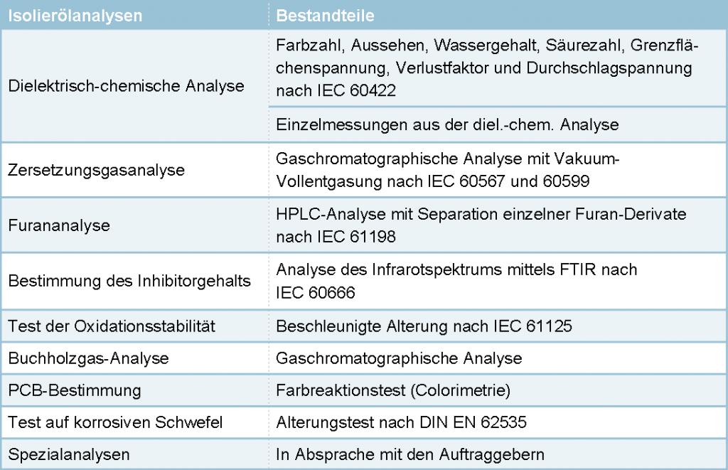 Isolieröl-Tabelle