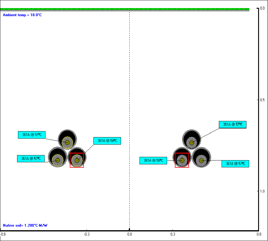 Disposition avec courants de charge et températures calculées