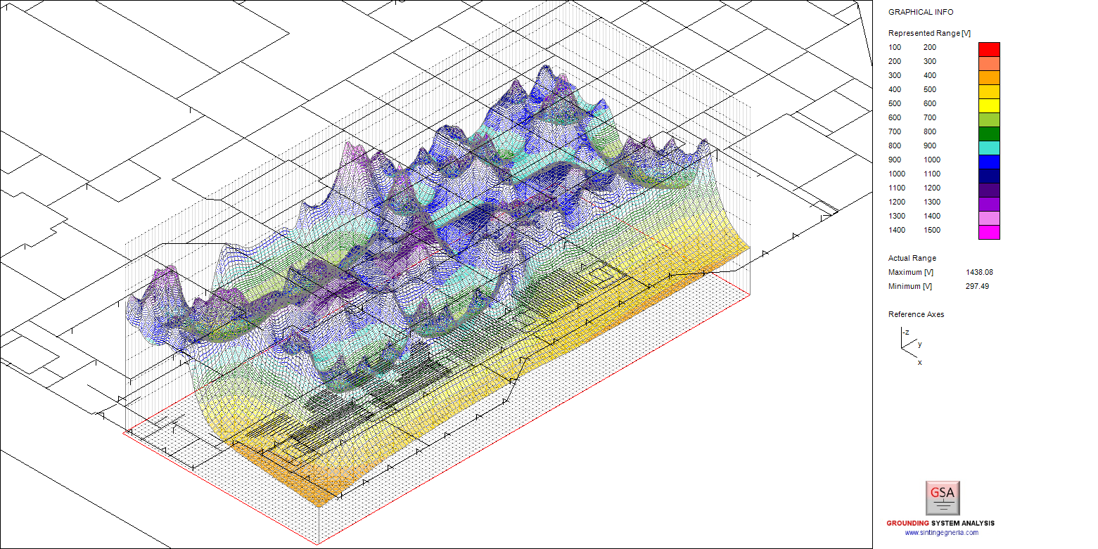 Result of a grounding calculation: Ground potential in the form of a three-dimensional colour-coded area