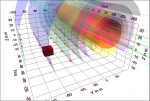 Freileitung mit berechneten Flächen gleicher magnetischer Flussdichte