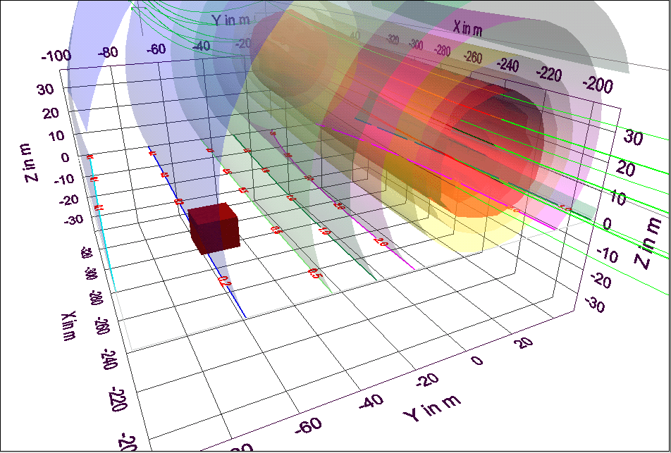 Overhead line with calculated areas of equal magnetic flux density