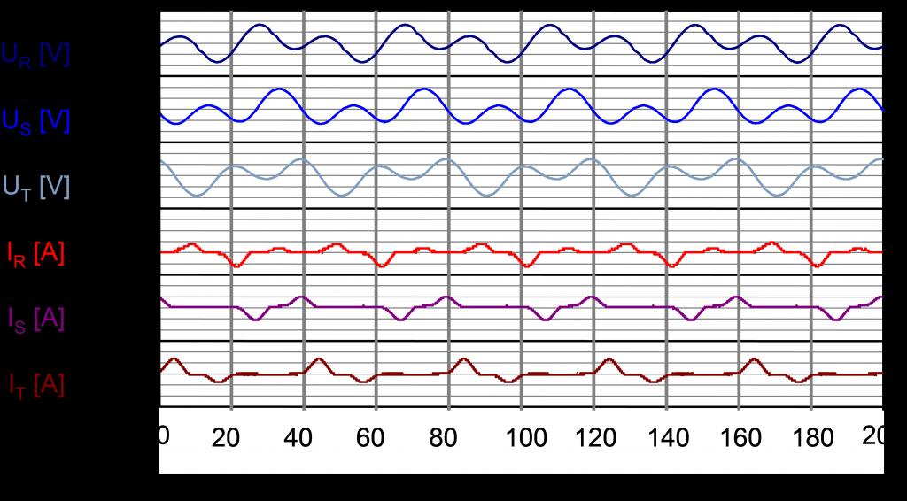 Netztransienten Graph