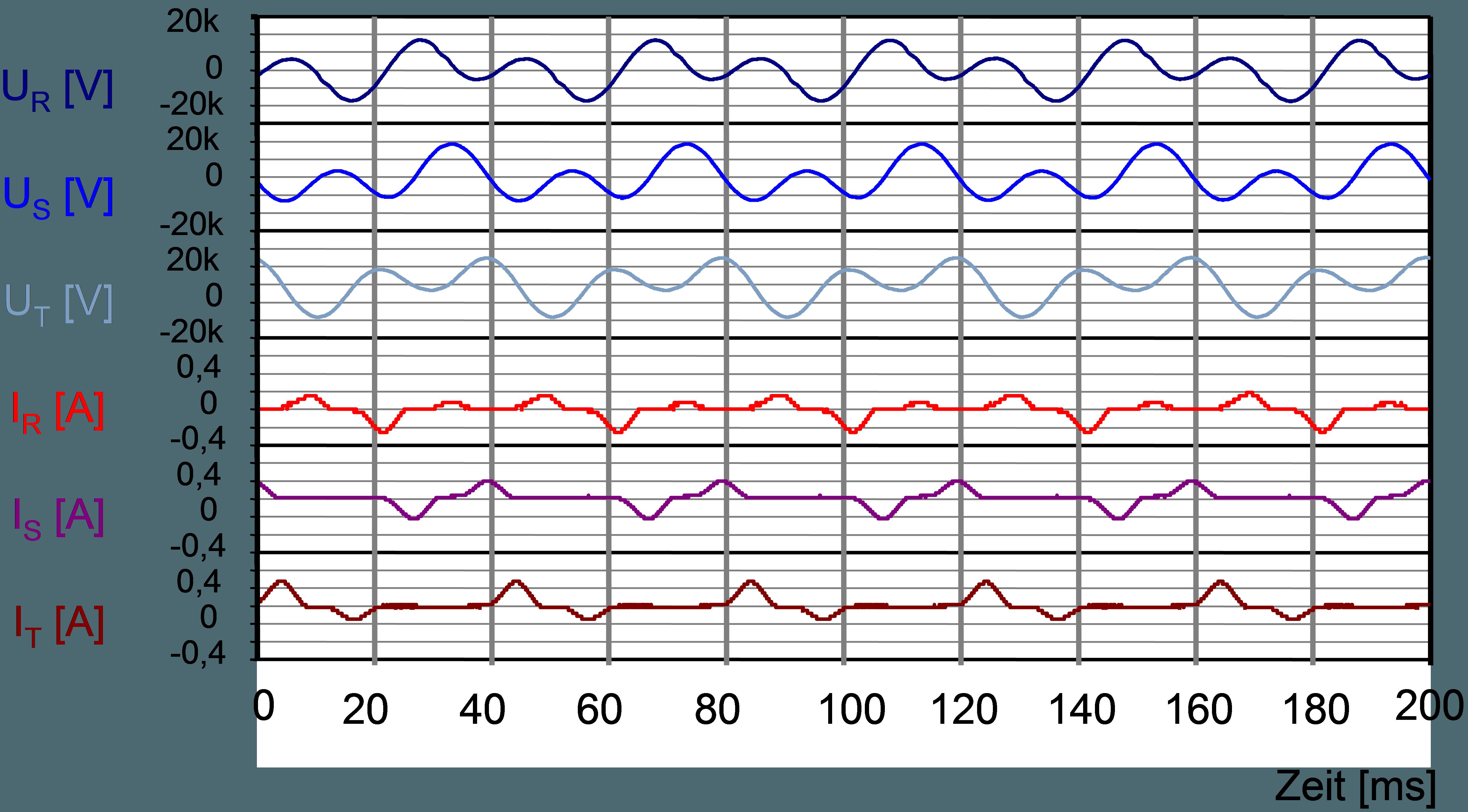 Courbe de la tension simple et des courants parcourant l'enroulement primaire du transformateur de tension pendant une oscillation de ferrorésonance triphasée