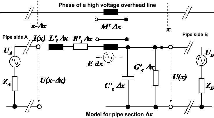 Equivalent circuit diagram of a short section of a current-carrying conductor and an influenced pipeline