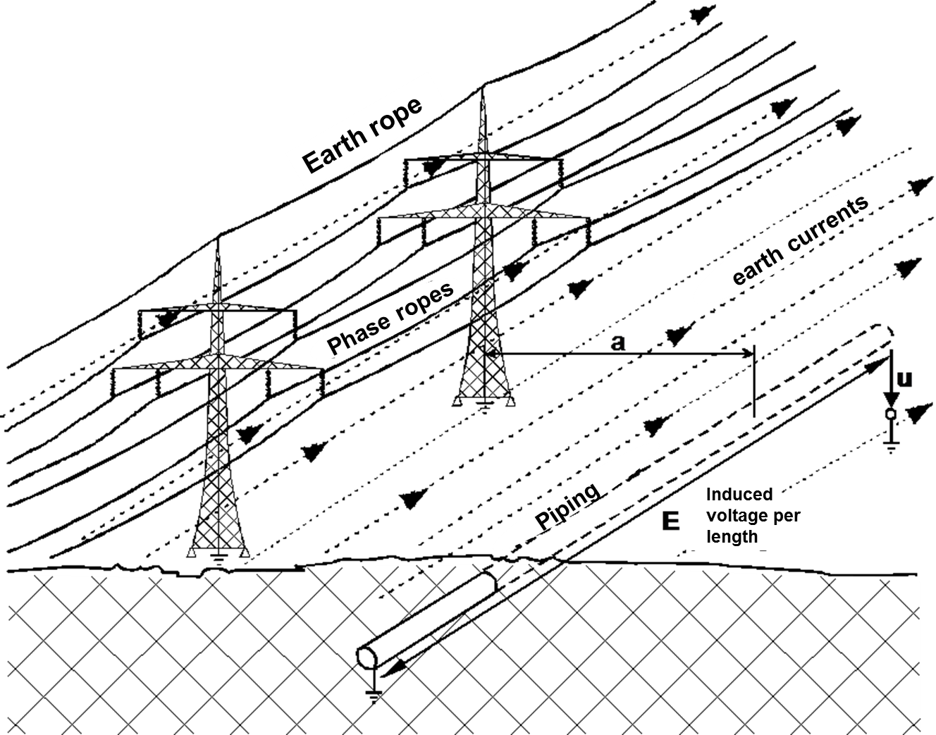 Schematic view of an influencing situation