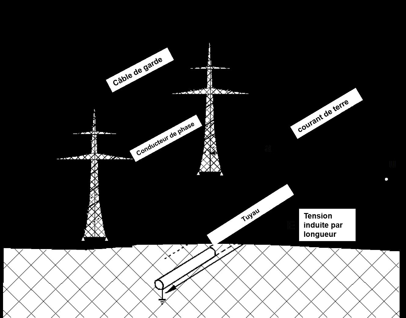 Illustration schématique d'une situation présentant des impacts