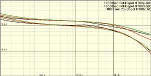 Doppellogarithmische PDC-Darstellung
