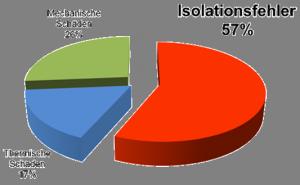 Verteilung von Schadensursachen bei Hydrogeneratoren (Quelle: CIGRE WG A1.10 Survey 2009)